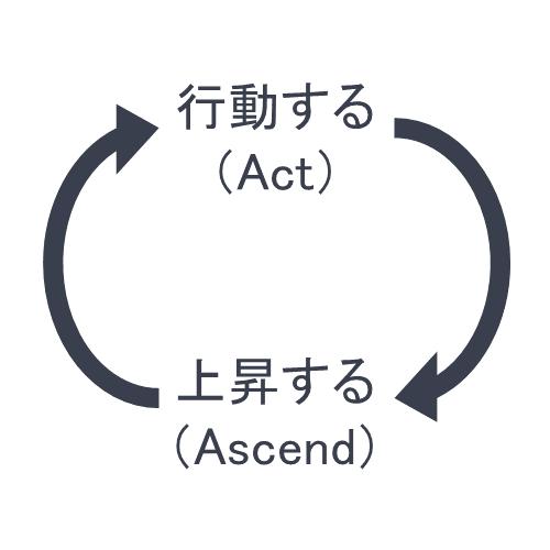 行動上昇サイクル