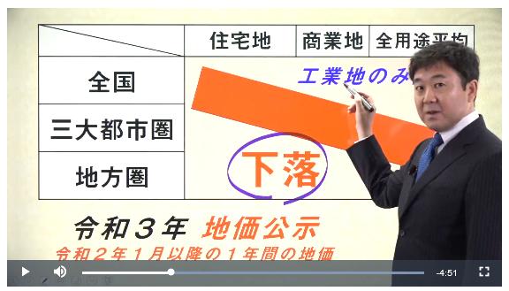 ユーキャン宅建士講座 統計問題の対策動画