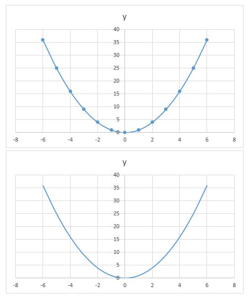 「散布図(平滑線とマーカー)」と「散布図(平滑線)」のグラフ