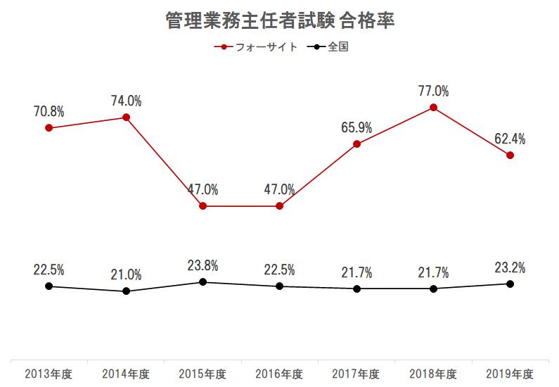 フォーサイト 管理業務主任者講座 過去7年合格率