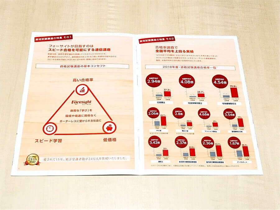 フォーサイト マンション管理士・管理業務主任者講座 合格率一覧