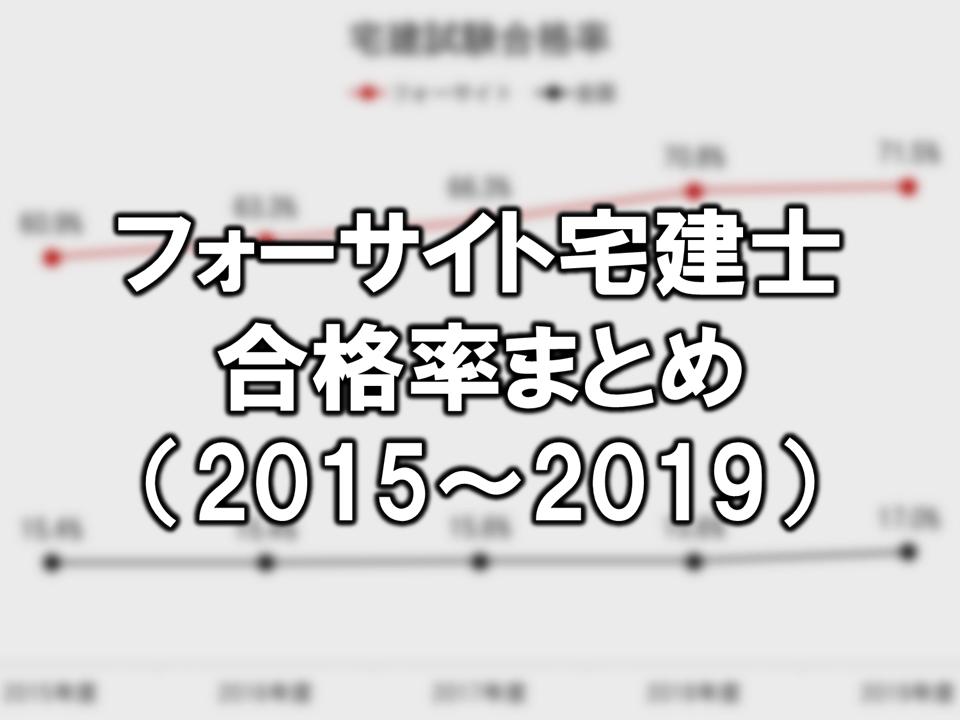 フォーサイト宅建士講座の「合格率」2015-2019