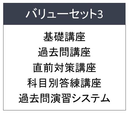 フォーサイト宅建士講座 バリューセット3図解
