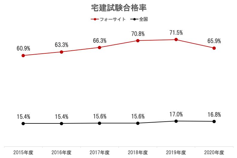 フォーサイト宅建士講座 合格率 2015-2020