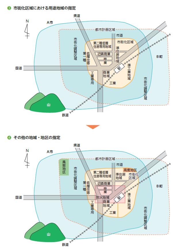 フォーサイト宅建士講座のテキスト(都市計画)