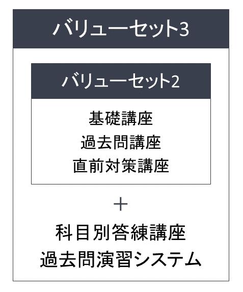 フォーサイト宅建士講座 バリューセット3 図解