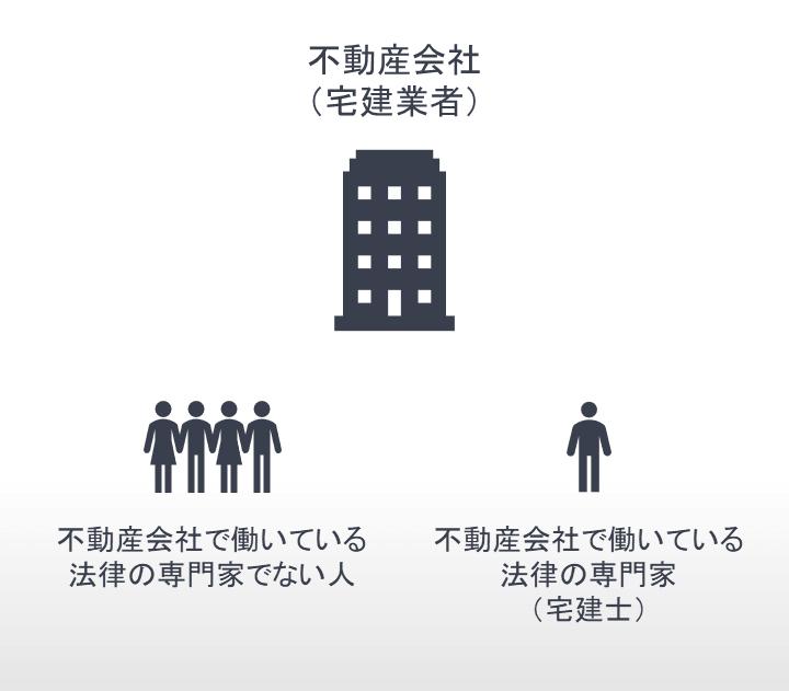 宅建業者と宅建士の違い