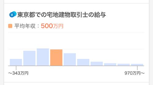 求人ボックス 宅地建物取引士 年収 東京都