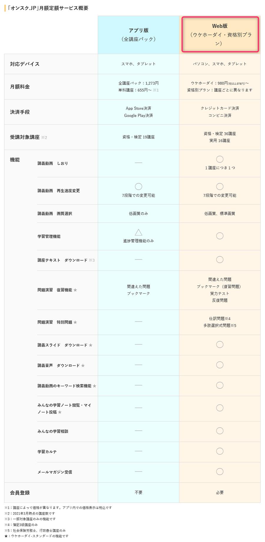 オンスク.JP宅建講座 アプリ版とWeb版の比較