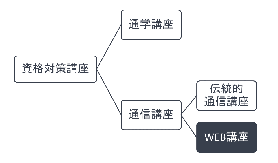 WEB講座の位置づけ