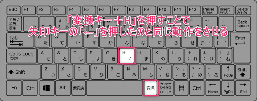 「変換キー」と「一定の文字キー」の組み合わせでカーソルを動かす