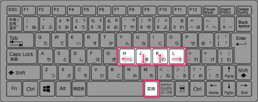「変換+Hで左矢印キー」「変換+Jで下矢印キー」「変換+Kで上矢印キー」「変換+Lで右矢印キー」