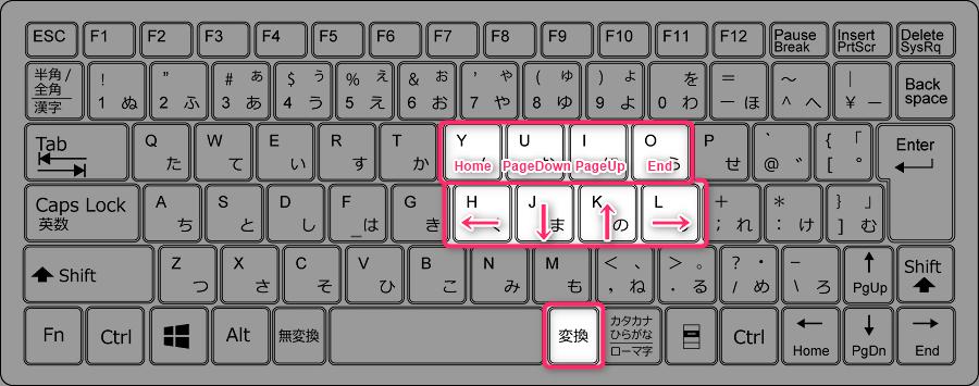 HJKLをキーボード上で1つ上にずらしたのがYUIO